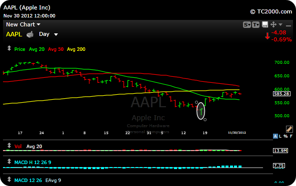 aapl chart1 A Look At Apple and Google