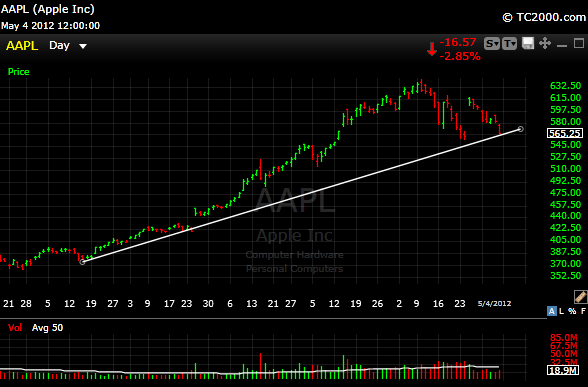aapl12 Back To the Trendlines For Me