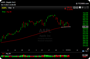 aapl18 300x197 Market Analysis and Becoming a Member