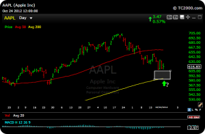 aapl20 300x196 This Market Really Needs Apple Tomorrow