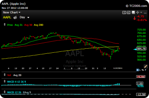 aapl24 300x197 Special Dividends, Its What All the Cool Kids Are Doing