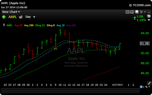 aapl33 300x187 Reviewing The Week