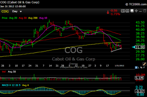 cog 300x198 Two Stocks I Shorted Today