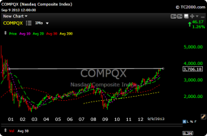 compx3 300x197 Morning Market Look For 9/10/13  Go Nazzy!!!