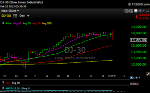 dow 30 300x187 Here Come Those 50 Day Moving Averages