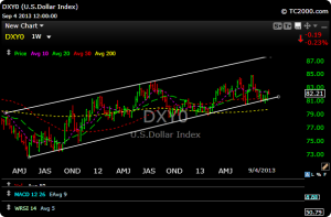 dxyo 300x197 Morning Market Look For 9/5/13