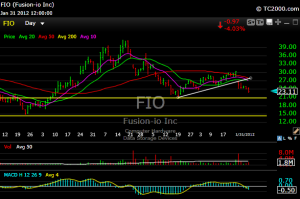 fio 300x199 Two Stocks I Shorted Today