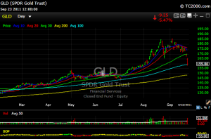 gld1 300x198 Rough Market