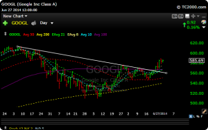 goog13 300x188 Reviewing The Week