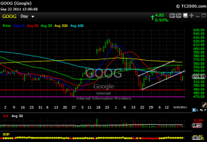 goog6 300x206 Rough Market