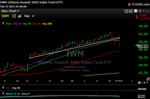 iwm1 300x198 Here Come Those 50 Day Moving Averages