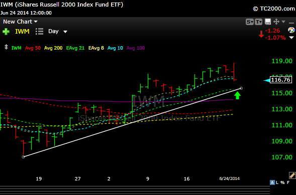 iwm12 If Its Not Just a Blip, Here Are Some Support Levels