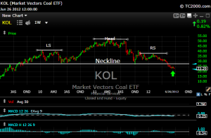 kol1 300x197 Coal...Doubles or Donuts?