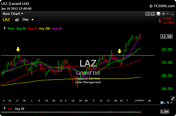 laz 2 Gather Those Assets
