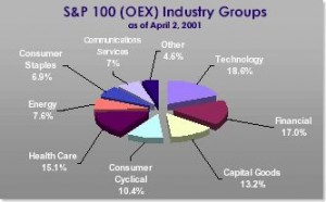 oex chart 300x186 What About the S&P 100?