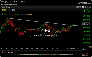 oex2 300x188 What About the S&P 100?