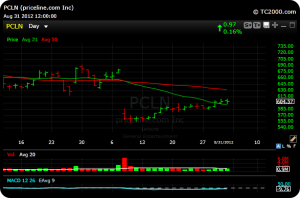 pcln1 300x198 Some Jobs and Draghi Set Ups