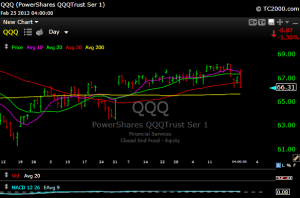 qqq11 300x198 Here Come Those 50 Day Moving Averages