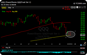 qqq5 300x188 This Market Really Needs Apple Tomorrow