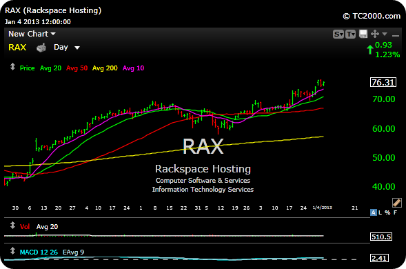 rax Five Plays For 2013