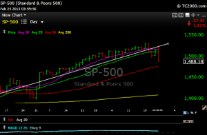 spx123 300x196 Here Come Those 50 Day Moving Averages