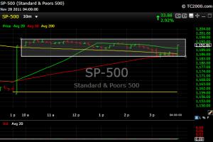S&P 10 minute