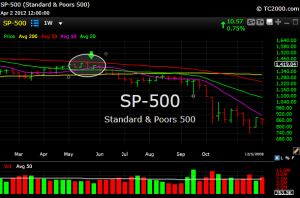 spx76 300x198  S&P 1420...What You Should Do Now