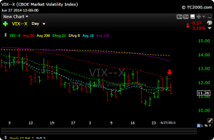 vix3 300x197 Reviewing The Week