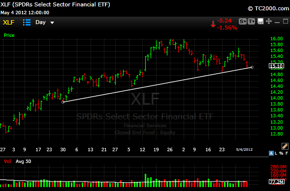 xlf23 Back To the Trendlines For Me