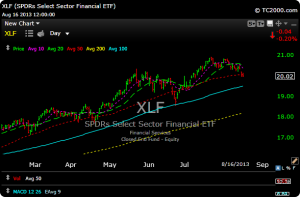 xlf31 300x197 Stock and Sector Overview