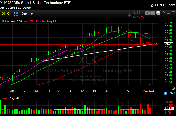 xlk2 What Stock Sectors Are Telling Me
