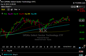 xlk4 300x197 Stock and Sector Overview